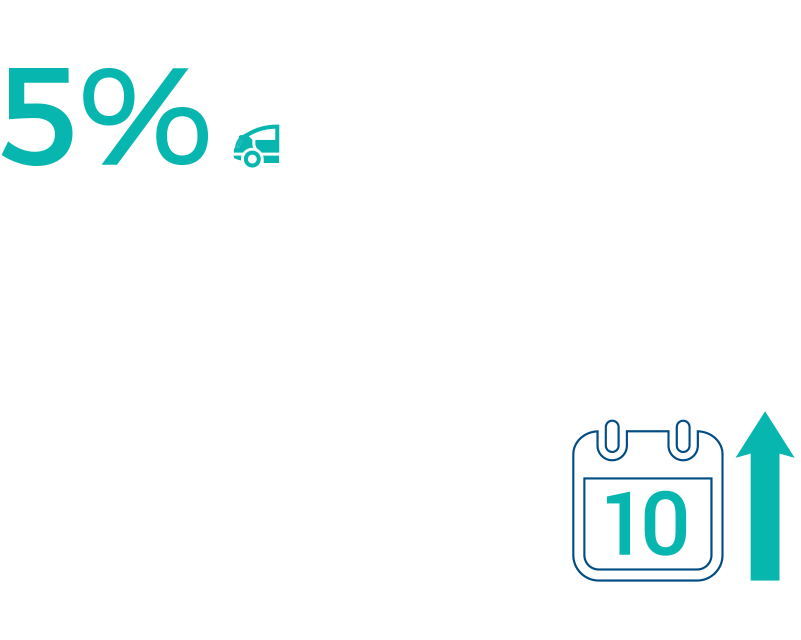 New vehicles make up only 5% of Europe's cars fleet infographic
