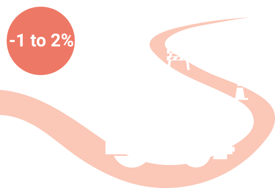 1-2% potential reduction by 2030 steamroller infographic