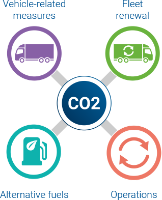 Reducing Co2 Together Cars Vans And Heavy Duty Vehicles